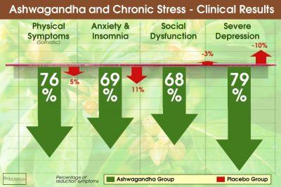 ashwagandha health benefit for women