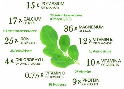 nutrients in moringa