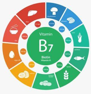 Best Biotin Supplement