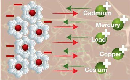 How zeolite works